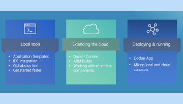 Containers Today Recap: The Future of the Developer Journey